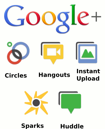 The beginners guide to Google+